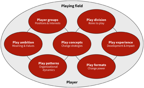 Play model Organizational Change as Collaborative Play
